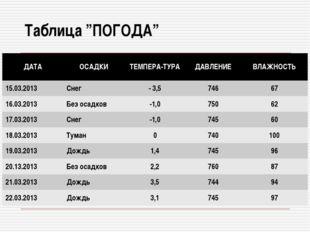 """Таблица """"ПОГОДА"""" ДАТАОСАДКИТЕМПЕРА-ТУРАДАВЛЕНИЕВЛАЖНОСТЬ 15.03.2013Снег"""
