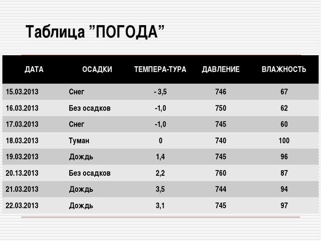 """Таблица """"ПОГОДА"""" ДАТАОСАДКИТЕМПЕРА-ТУРАДАВЛЕНИЕВЛАЖНОСТЬ 15.03.2013Снег..."""