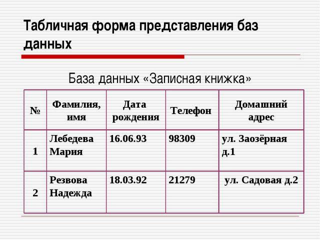 Табличная форма представления баз данных База данных «Записная книжка»