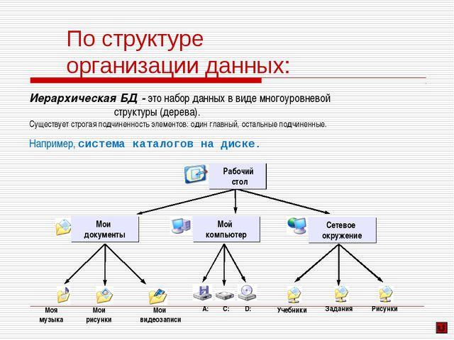 Иерархическая БД - это набор данных в виде многоуровневой структуры (дерева)....