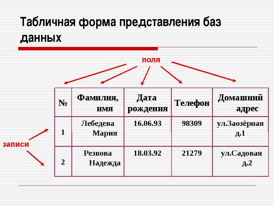 поля записи Табличная форма представления баз данных