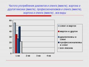 Частота употребления диалектов и сленга (вместе), жаргона и другой лексики (в
