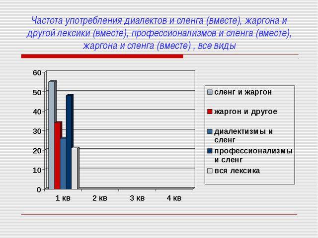 Частота употребления диалектов и сленга (вместе), жаргона и другой лексики (в...