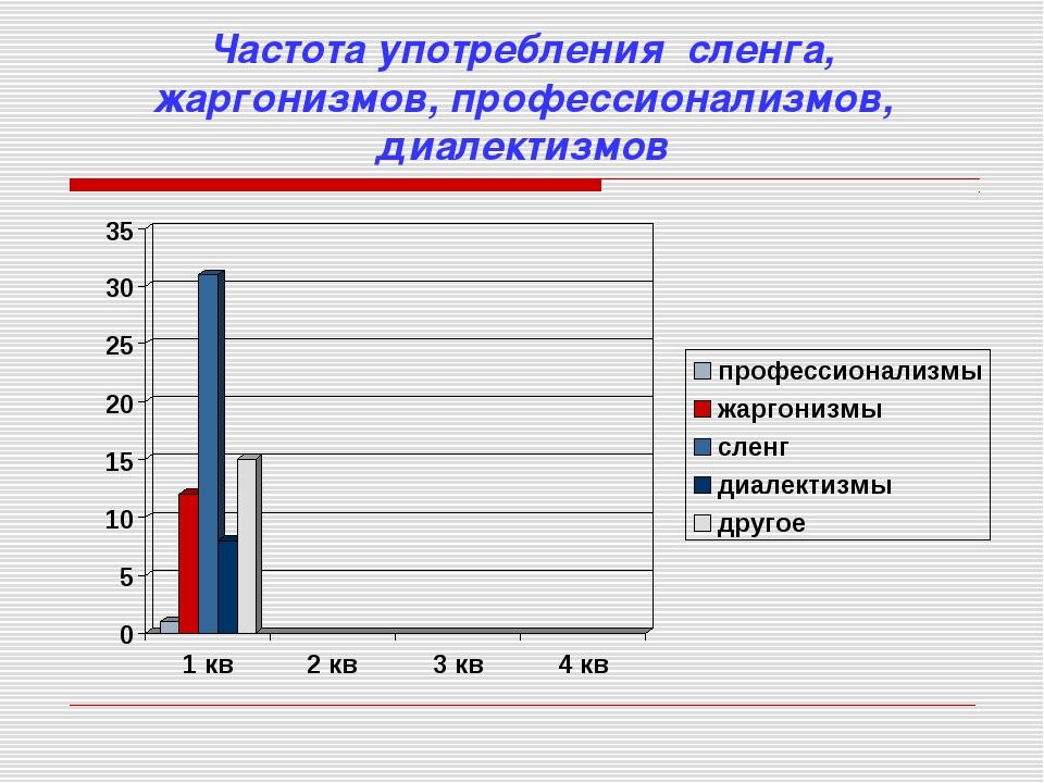 Частота употребления сленга, жаргонизмов, профессионализмов, диалектизмов