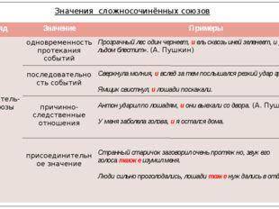 Значения сложносочинённых союзов Разряд Значение Примеры Соединитель-ныесоюзы