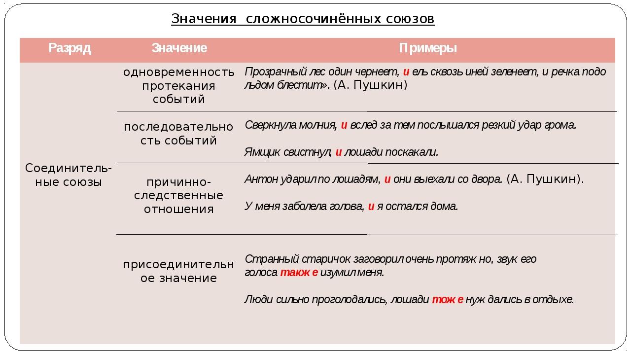 Значения сложносочинённых союзов Разряд Значение Примеры Соединитель-ныесоюзы...