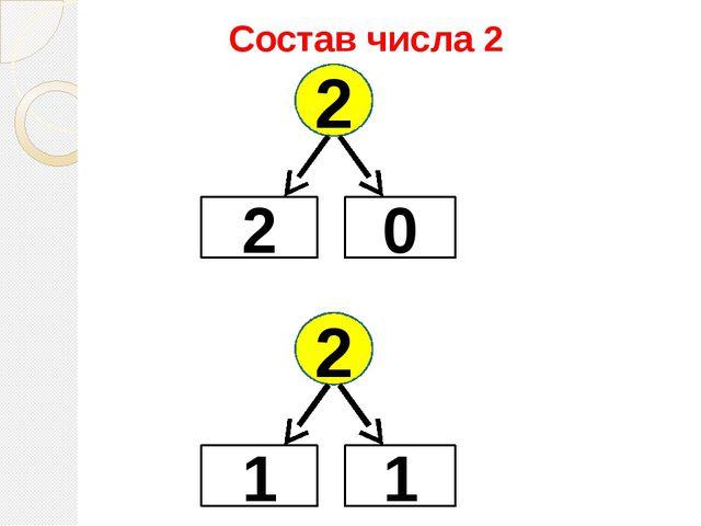 Состав числа 2 2 2 0 2 1 1