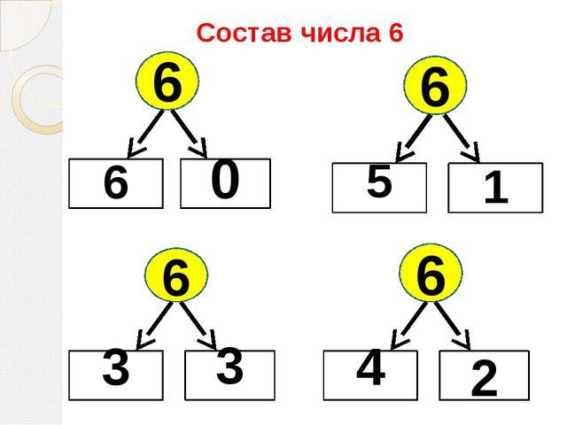 Состав числа 6 6 6 0 6 3 3 6 4 2 6 5 1