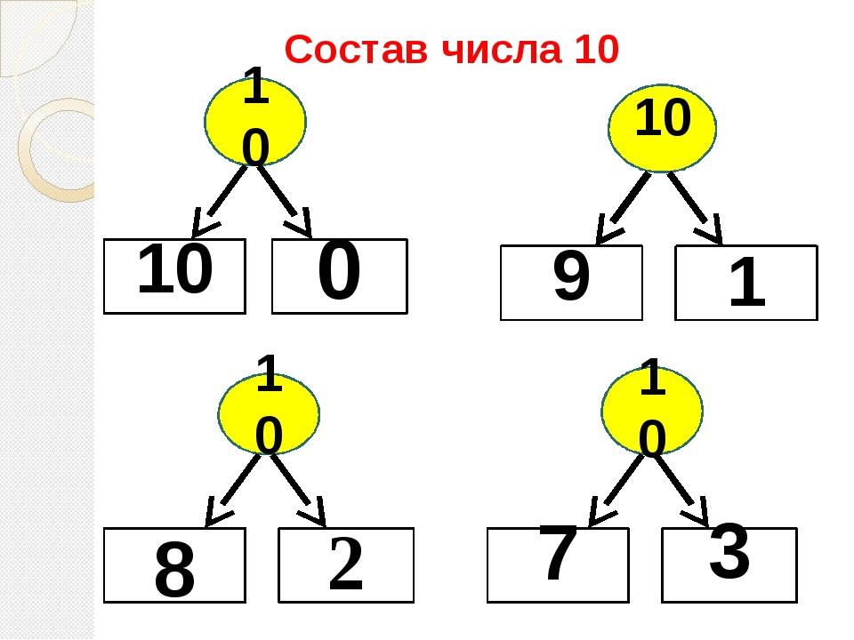 Состав числа 10 10 10 0 10 8 2 10 7 3 10 9 1
