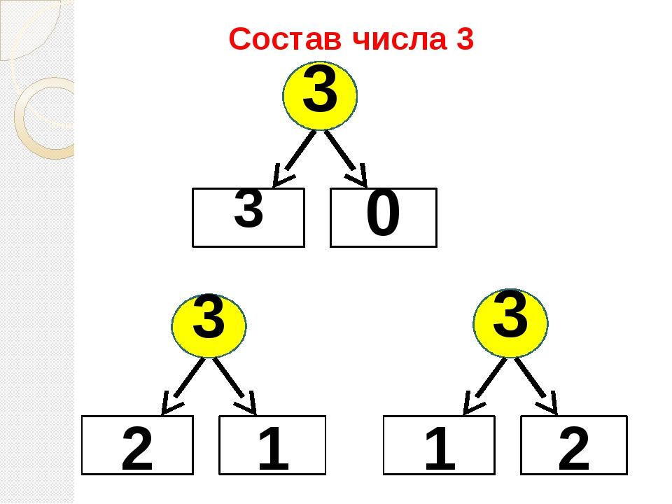 Состав числа 3 3 3 0 3 2 1 3 1 2