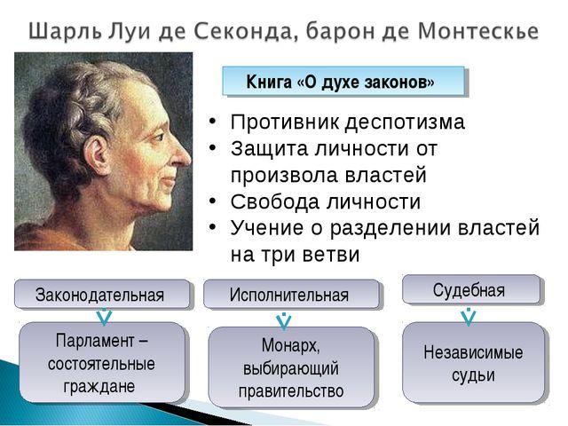 Книга «О духе законов» Законодательная Противник деспотизма Защита личности о...
