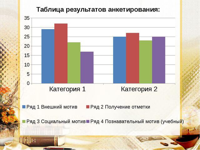 Таблица результатов анкетирования:
