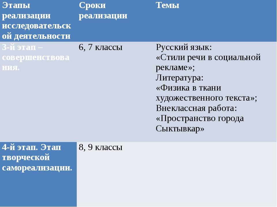 Этапы реализации исследовательской деятельности Сроки реализации Темы 3-й эт...