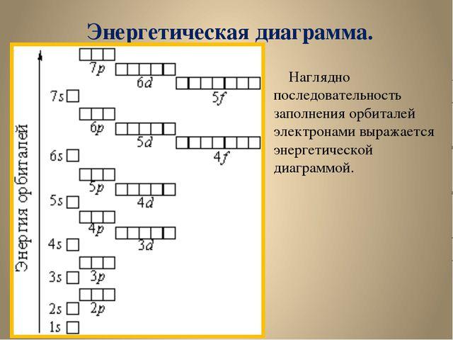 Энергетическая диаграмма. Наглядно последовательность заполнения орбиталей эл...