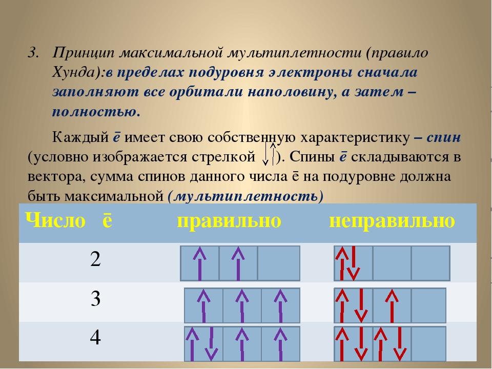 Принцип максимальной мультиплетности (правило Хунда):в пределах подуровня эле...