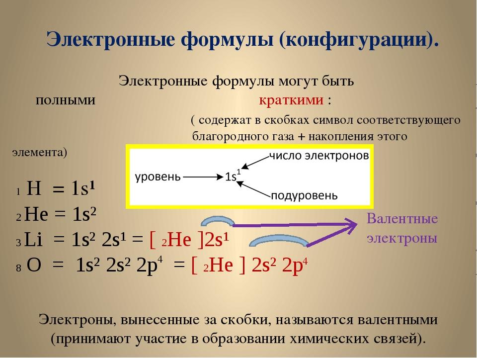 Электронные формулы (конфигурации). Электронные формулы могут быть полными кр...