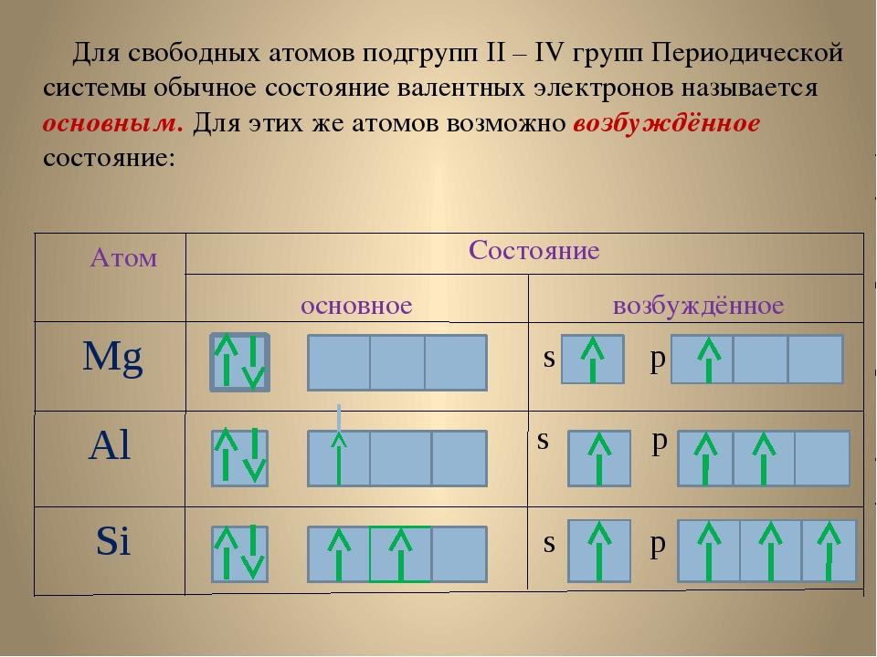 Для свободных атомов подгрупп II – IV групп Периодической системы обычное со...