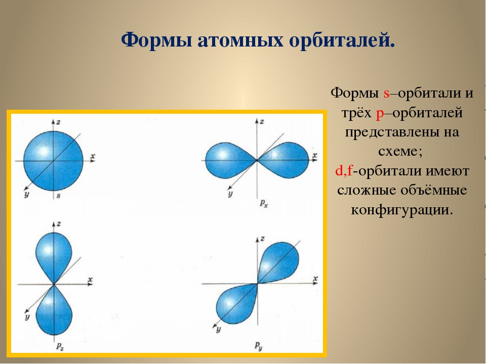 Формы атомных орбиталей. Формы s–орбитали и трёх p–орбиталей представлены на...