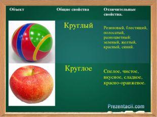 Объект Общие свойства Отличительные свойства. Круглый Резиновый, блестящий,