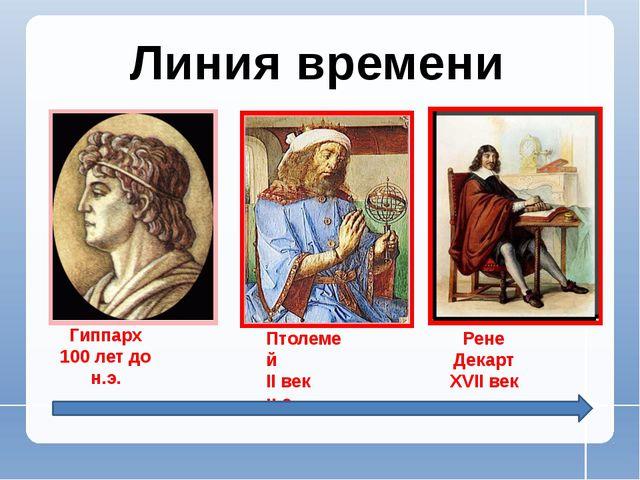 Гиппарх 100 лет до н.э. Птолемей II век н.э. Рене Декарт XVII век Линия времени