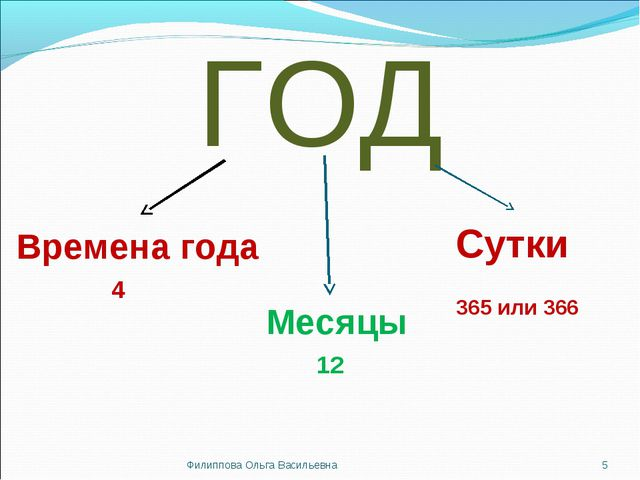 ГОД Времена года Месяцы Сутки 4 12 365 или 366 * Филиппова Ольга Васильевна Ф...