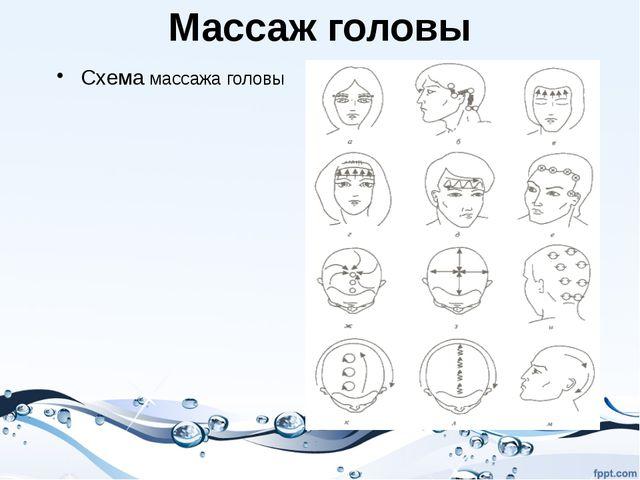 Массаж головы Схема массажа головы