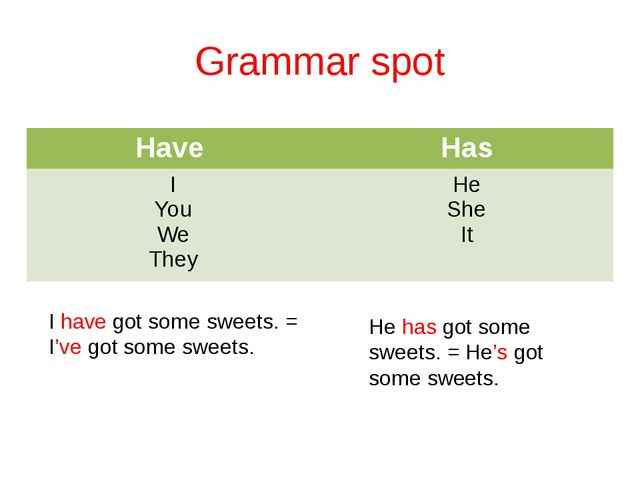 Grammar spot I have got some sweets. = I've got some sweets. He has got some...