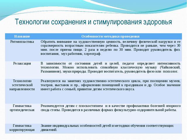 Технологии сохранения и стимулирования здоровья НазваниеОсобенности методики...