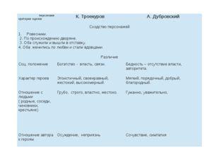 персонажи критерии оценки К. Троекуров А. Дубровский Сходство персонажей Рове