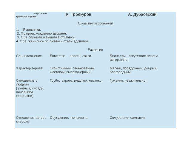 персонажи критерии оценки К. Троекуров А. Дубровский Сходство персонажей Рове...