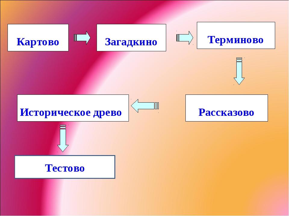 Картово Рассказово Загадкино Историческое древо Терминово Тестово