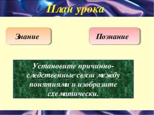 План урока Знание Познание Установите причинно-следственные связи между понят