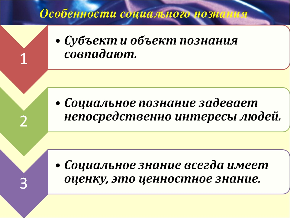 Ответы ru Сообщение на тему Я патриот Очень срочно  Социальное познание и его специфика реферат