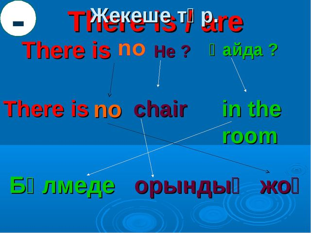 There is / are There is Не ? Қайда ? There is chair in the room Бөлмеде орынд...
