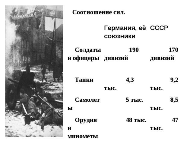 Соотношение сил.  Германия, её союзники СССР Солдаты и офицеры 190 дивизий...