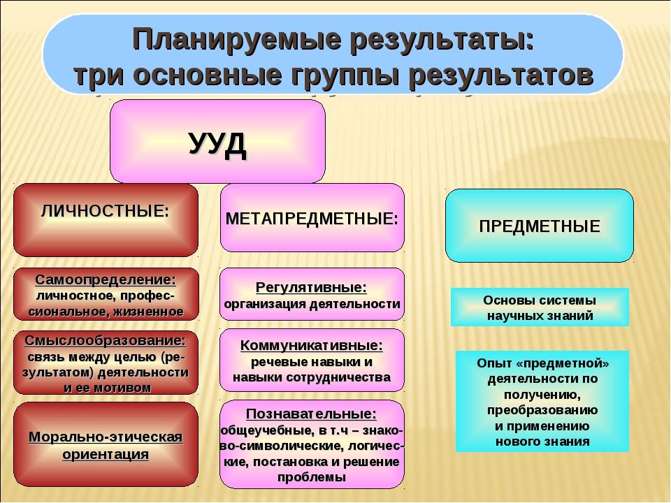 Планируемые результаты: три основные группы результатов ЛИЧНОСТНЫЕ: МЕТАПРЕДМ...