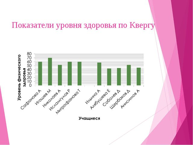 Показатели уровня здоровья по Квергу