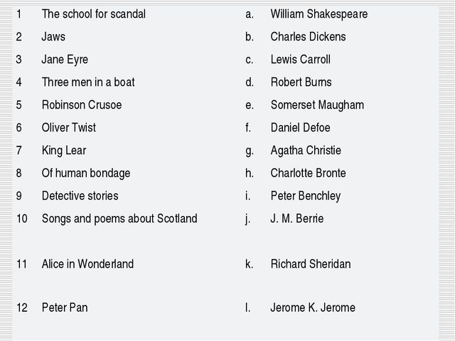 1	The school for scandal	 	a.	William Shakespeare 2	Jaws	 	b.	Charles Dickens...