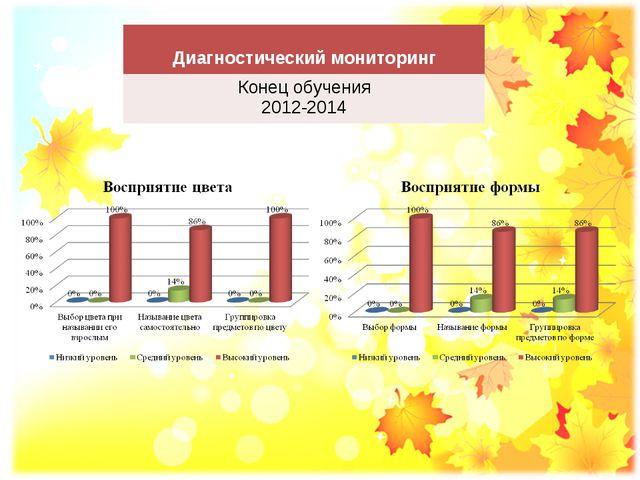 Диагностический мониторинг Конец обучения 2012-2014
