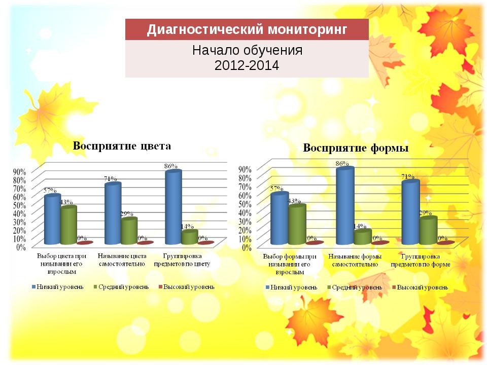 Диагностический мониторинг Начало обучения 2012-2014