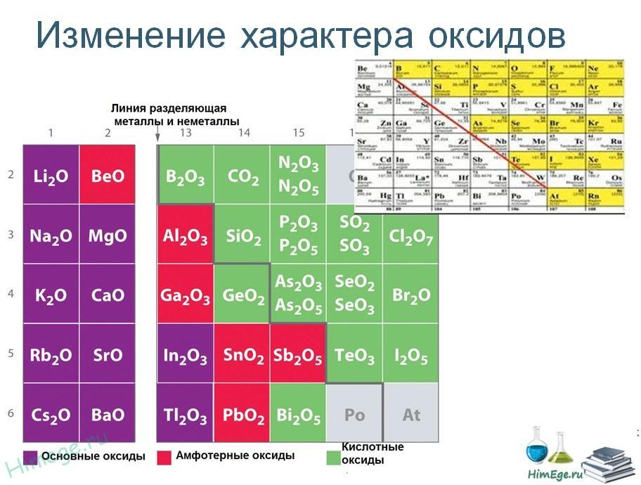 кислотно-основные-свойства-оксидов-меняются-по-группе-и-периоду.jpg