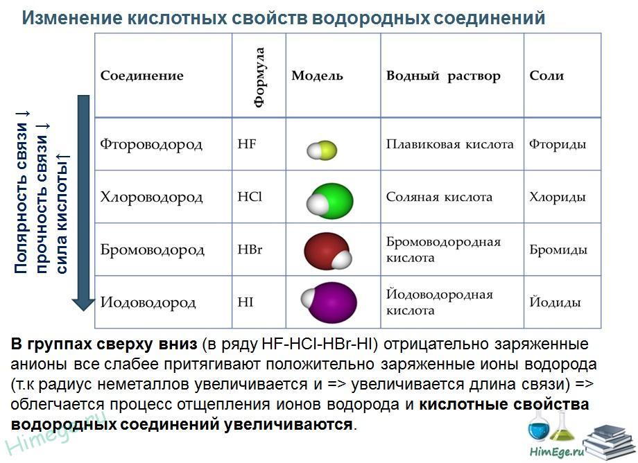 кислотные-свойства-водородных-соединений-по-группе.jpg