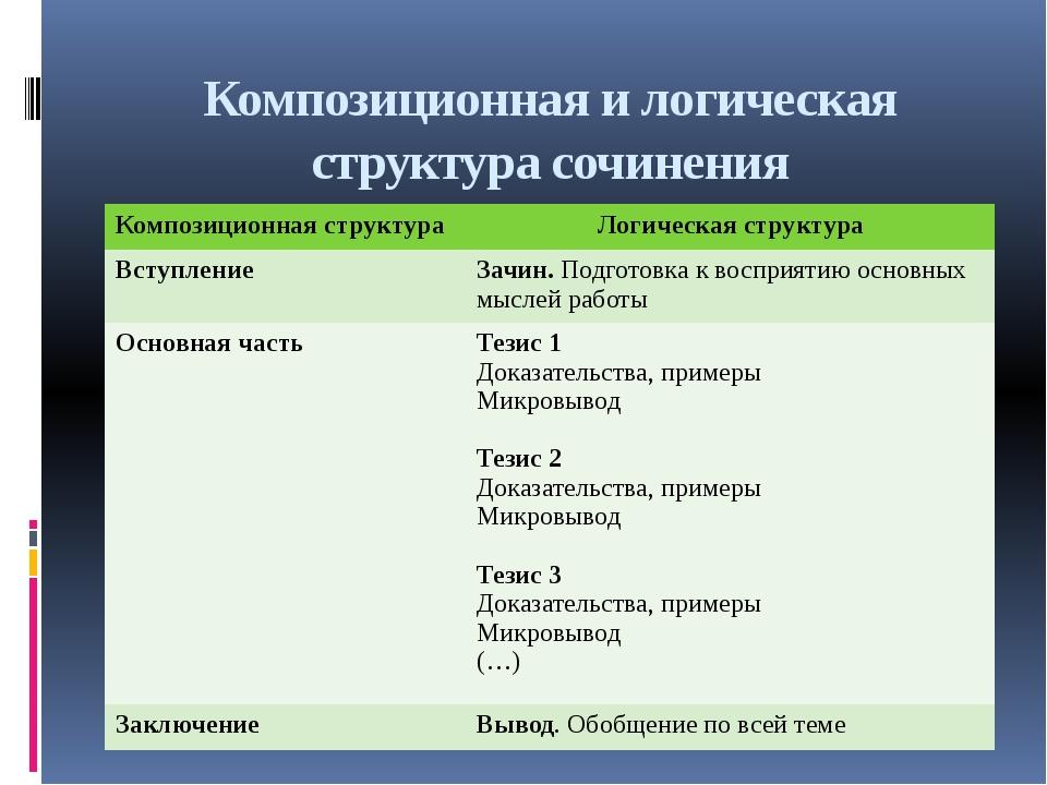 Композиционная и логическая структура сочинения Композиционная структура Логи...