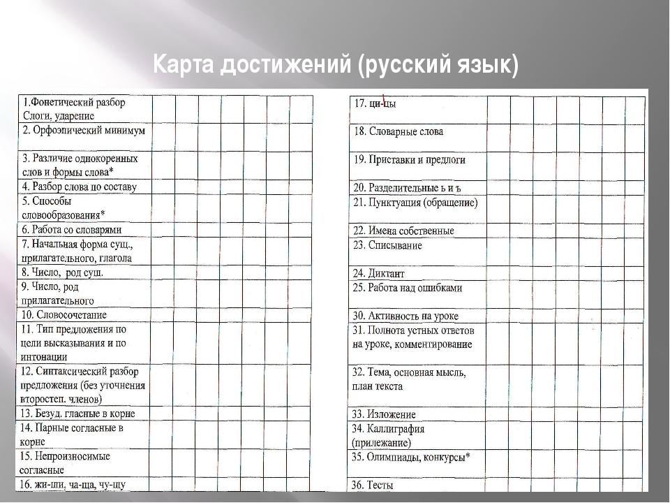 Карта достижений (русский язык)