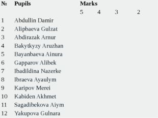 №  Pupils  Marks  5 4 3 2 1 Abdullin Damir     2 Alipbaeva Gulzat