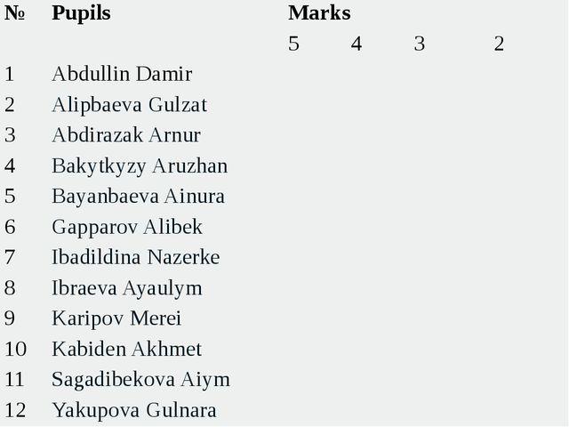 №  Pupils  Marks  5 4 3 2 1 Abdullin Damir     2 Alipbaeva Gulzat  ...