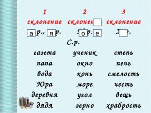 я а е о 1 склонение2 склонение3 склонение Ж.р., м.р.М.р.Ж.р. С.р. газет