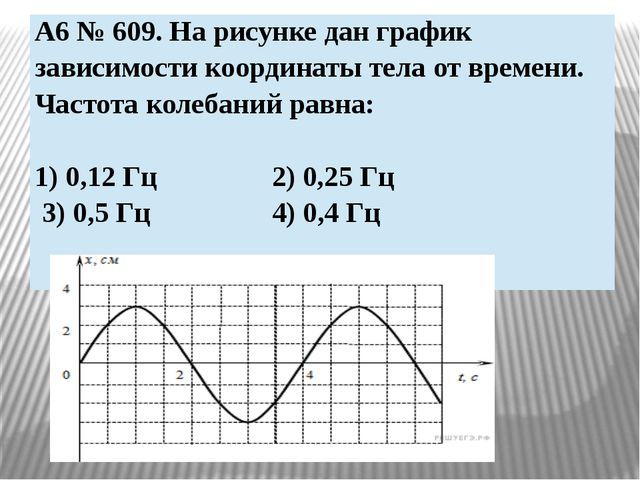 A6 № 609. На рисунке дан график зависимости координаты тела от времени. Часто...