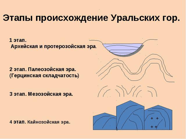Этапы происхождение Уральских гор. 1 этап. Архейская и протерозойская эра. 2...