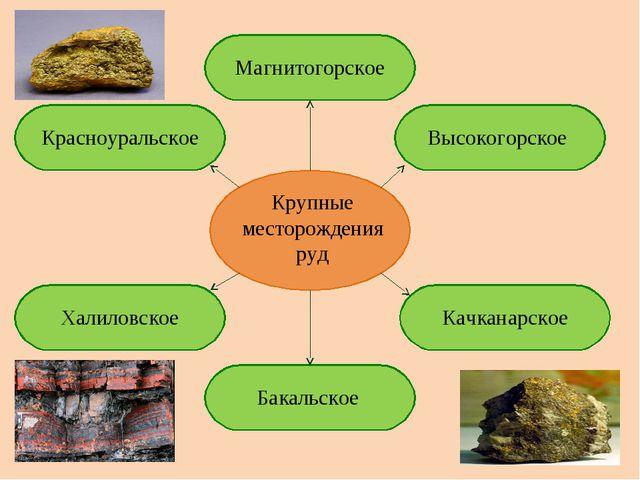Крупные месторождения руд Магнитогорское Высокогорское Качканарское Бакальско...